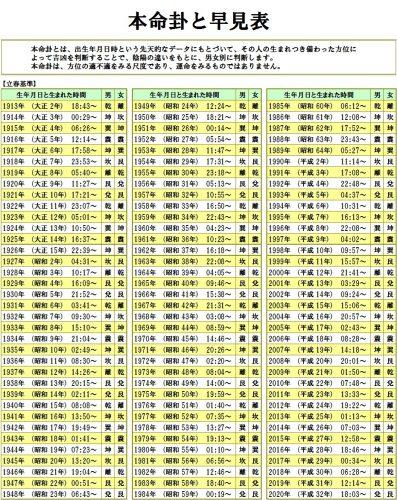 %e6%9c%ac%e5%91%bd%e5%8d%a6%e3%81%a8%e6%97%a9%e8%a6%8b%e8%a1%a8